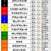 菊花賞の枠順と押し馬!!🐴