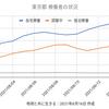 東京4377人 新型コロナ 感染確認 5週間前の感染者数は830人