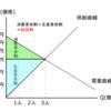 余剰分析の基本部分を理解しよう-公務員試験ミクロ経済学
