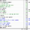 2017年3月のまとめ~21杯~