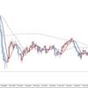 FX 投資 2020年2月1日 スキャルピング 結果