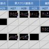 【H29受験】栄東中学校の合格基準点と加点を知る