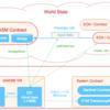 次世代のEVM 「eWASM VM」について