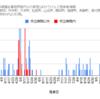 【情報】コロナウイルス感染者情報(グラフ)10/21現在 神奈川県小田原市周辺~