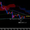 【ドル円】下値支持線になりそうな移動平均線付近で逆張り