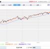 【つみたてNISA】1年間S&P500連動インデックスファンドに投資した結果。