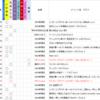ラジオ番組「びゅーちふるナイト!」に鏡星(20171107)、飛弾せりな(20171121)出演
