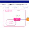 JAWS-UG CLI専門支部 CloudWatch 入門 オンライン参加