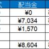 資産運用実績(5/20~24)