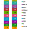 米国株運用状況 15ヶ月目 2018年5月末