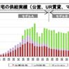再生建築の背景2/建設数の変遷