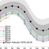 北極の海氷体積年初来、引き続き観測史上最小続行