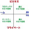 タスク管理という概念をわかりやすく捉えるための 3P モデル