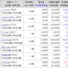 【株】2020年11月の株状況