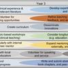 研究集約型教育機関における臨床教育者育成の指針