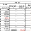 【月次集計】2021年4月末(12カ月) +7,464,335円(+82.8%)