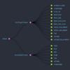 Angular + Reduxを学ぶ #3 - @Select デコレーターでネストされたStateを参照する
