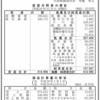 麒麟麦酒株式会社 第11期決算公告