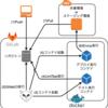 Gitlab CI/CDでLaravelプロジェクトのテスト及びデプロイをする
