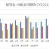 【資産運用】2021年7月の配当金・分配金収入