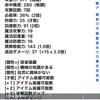 冒険者ギルド物語2 俺攻略チャート 1章
