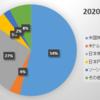 2020年1月末の資産状況