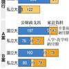 「出世払い」という言葉の現代的語感:日本私立大学団体連合会のある提案