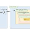 Kubernetesアプリケーションの開発、デバッグを高速化するツール、Telepresenceの紹介