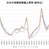 日本は20年以上デフレが続いている・・・って、本気で言ってるの!?