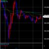 勝永式FX ドル円 2020/05/21