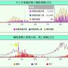 東洋経済ONLINE 「新型コロナウイルス国内感染の状況」グラフ表示について