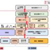 つくば駅前再開発の計画概要発表!! 将来性のかたまり「茨城県つくば市」