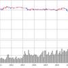 【BSV ETF】米短期債券連動海外ETFは、金利変動に強くディフェンシブ債券ETF