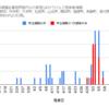 【情報】コロナウイルス感染者情報(グラフ)5/30現在 神奈川県小田原市周辺