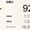 2月の睦沢町上市場1号発電所と睦沢町上市場2号発電所における総発電量は1,982kWh(目標比85%)でした!