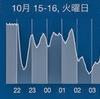 基本ジョグ【日刊067】(2013/10/16)