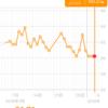 糖質制限ダイエット日記 2/3 60.2kg 前日比+-0.0kg 正月比▲1.9kg