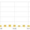 【嬉しい】AV男優とはてなブログの話したらアクセス数が増えた【バズ?】