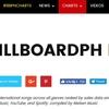 ビルボードの新チャート!フィリピンのHot 100が登場。どんな曲がチャートイン?