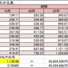 【社会人1年目】投資信託で資産運用して20年後に1,600万円を作る