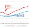 VTIとVYMの分配金の利回りについて~リーマンショック時の分配金の回復期間~(その2)