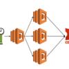 Connpass APIをLambdaから扱う〜Lambdaの非同期呼び出しによる分散処理〜