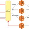 API Gateway WebSocketのコストメリットやLambdaの同時実行数について