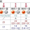 7日から天気下り坂