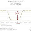 Google大規模障害、トラフィック90%減少 - AT Internet/XiTi調査