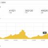 【ブログ運営報告】開始半年で月間30万PV達成しました!来月は10万PVが目標です。