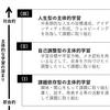 ありがたい。ブログでの学び。
