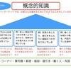 【社会科】5分で読める学習指導要領
