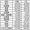2020年1月度家計簿(共働き4人 家族)