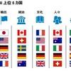 世界のブランド国。日本は4位、トランプのアメリカは6位に転落。
